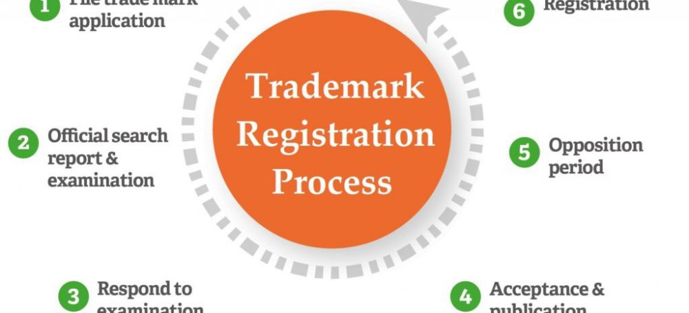 Procedure for registration of TradeMarks application in India