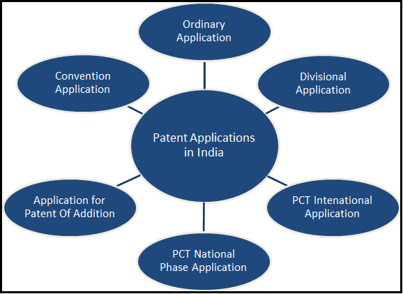 Procedure for registration of patent application